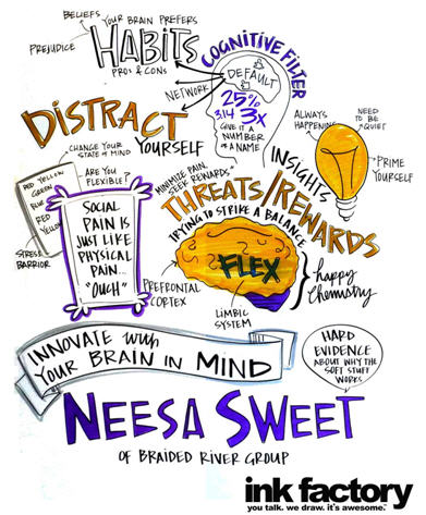 mind map innovation neesa